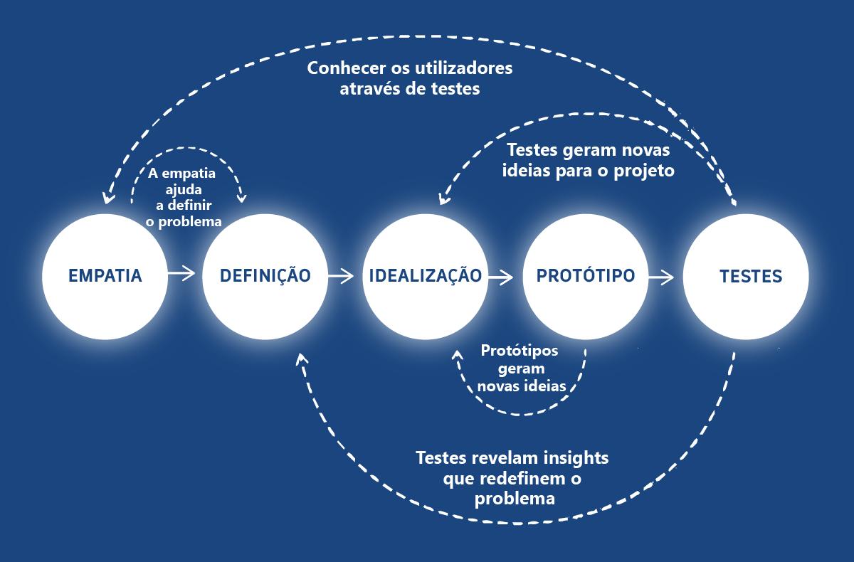 A valorização do Design Thinking na Assembly 1 Assembly